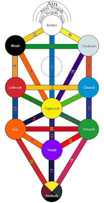 Hermetic Tree of Life as drawn by Oliver St. John