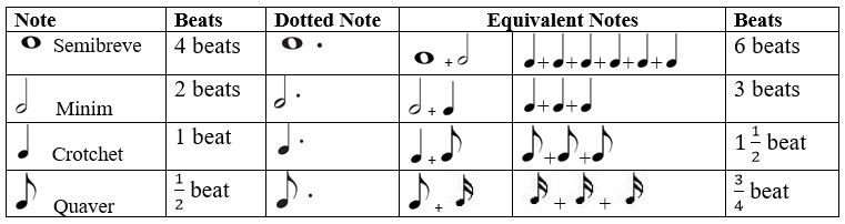 Dotted Notes and Their Value ~ Phamox Music