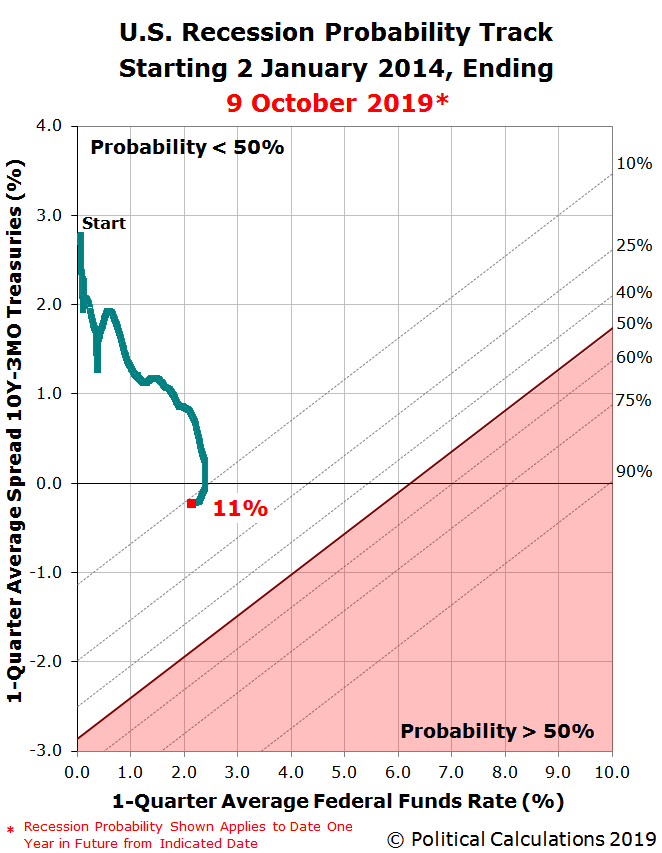 U.S. Recession Probability Track Starting 2 January 2014, Ending 9 October 2019