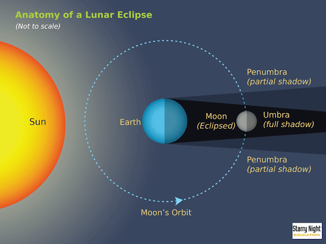 Aryabhata Explained Lunar Eclipse and Solar Eclipse Correctly in 5th Century