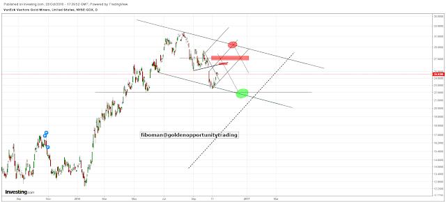 Golden Opportunity Trading