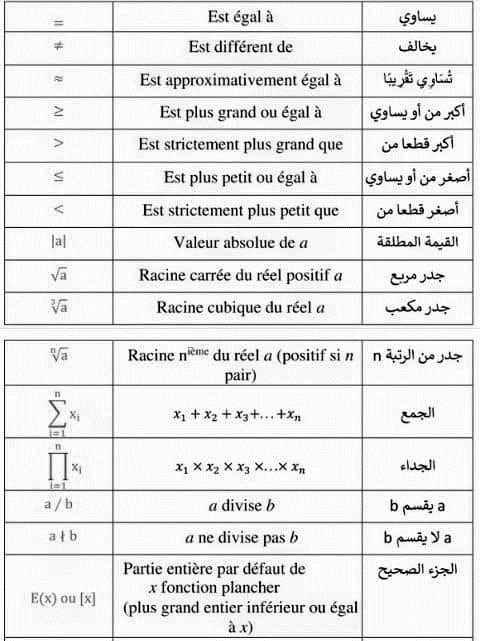 ترجمة الرموز الرياضياتية و فهمها
