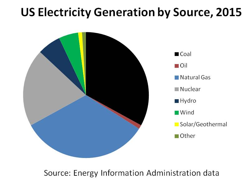 New Us Electricity Generation Capacity