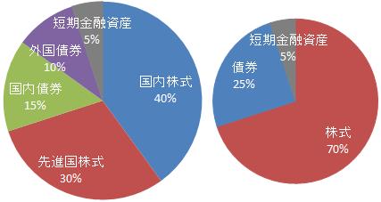 DCニッセイワールドセレクトファンド(株式重視型)基本投資割合