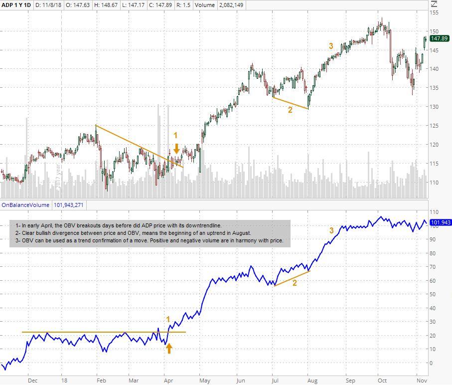 Schaff Trend Cycle Indicator Ninjatrader