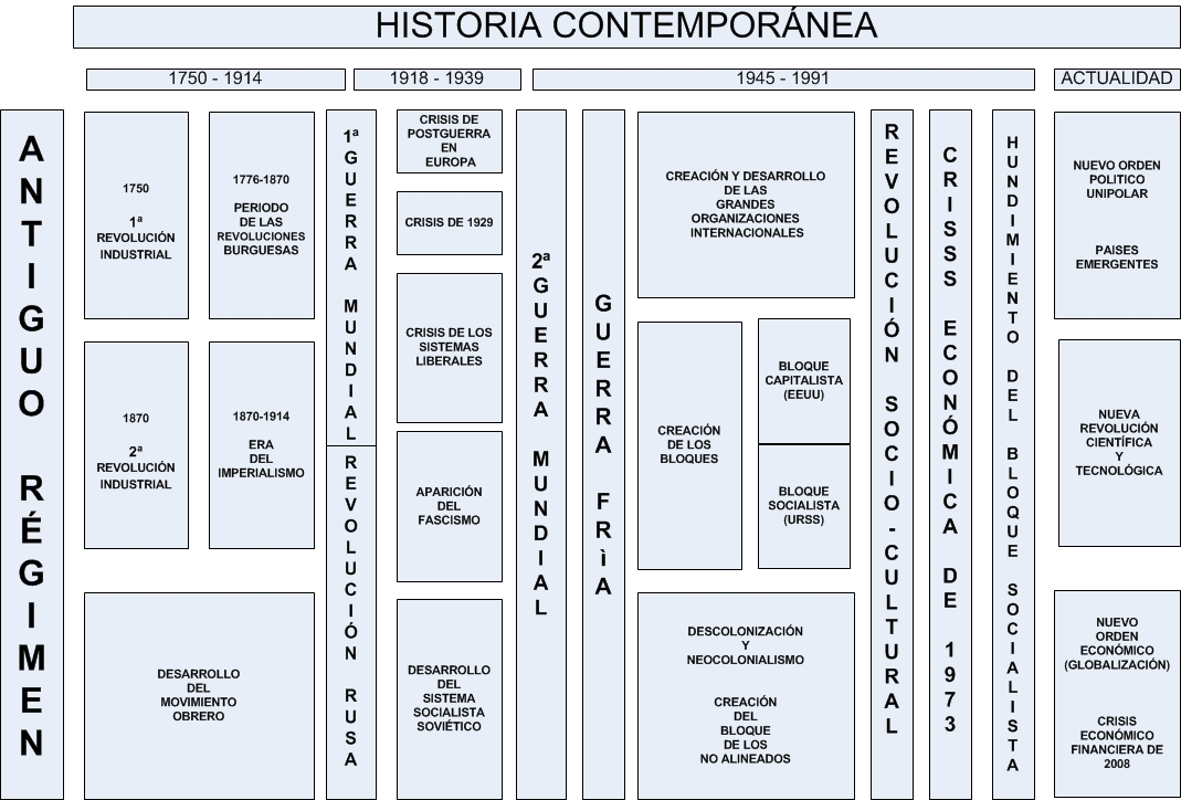 Ciencias sociales geograf a e historia for Epoca contemporanea definicion