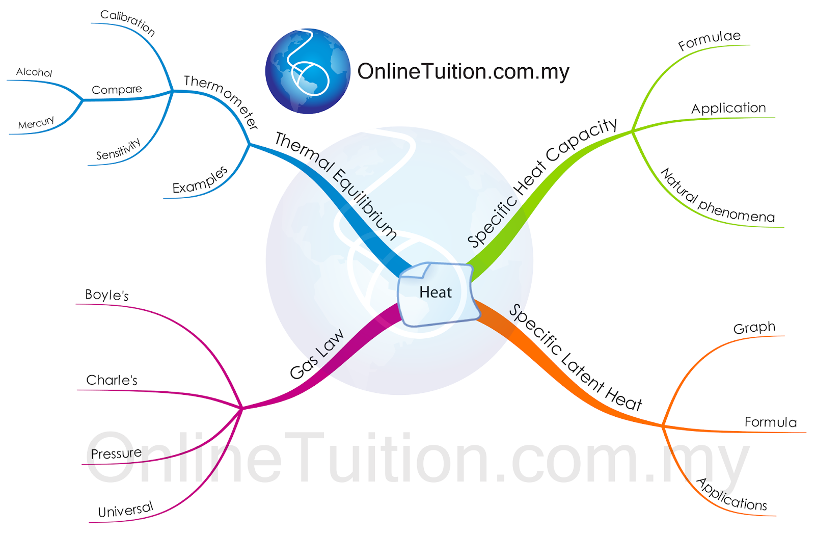 small resolution of mind map heat