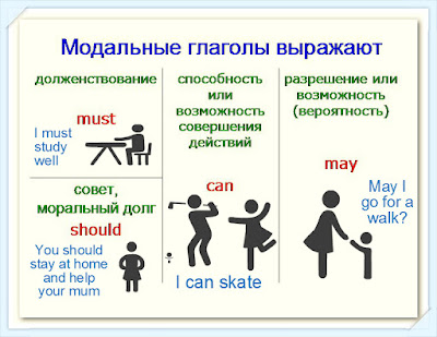 модальные глаголы в английском примеры