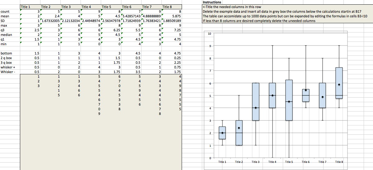 How To Box And Whisker Plot For Excel On Mac