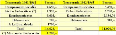 Presupuestos temporadas 1961-62 y 1962-63 del Casal Catòlic de Sant Andreu