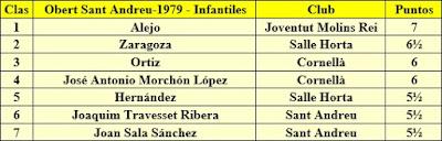 Clasificación del VIII Obert de Sant Andreu 1979 - Infantiles