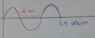 Rumus cepat rambat gelombang transversal dan contoh soalnya