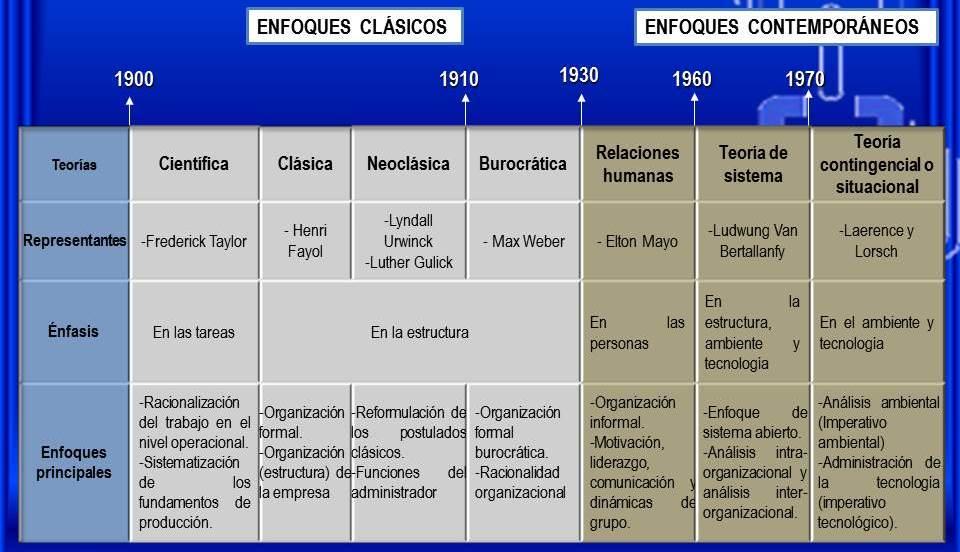 Fundamentos De La Administracion De Empresas Teorias De La