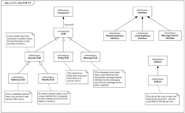 Ingenieria Guiada por Modelos : Creación de Perfiles UML ...