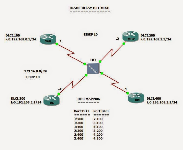 Cisco Frame Relay Switch Configuration Example - Classycloud co