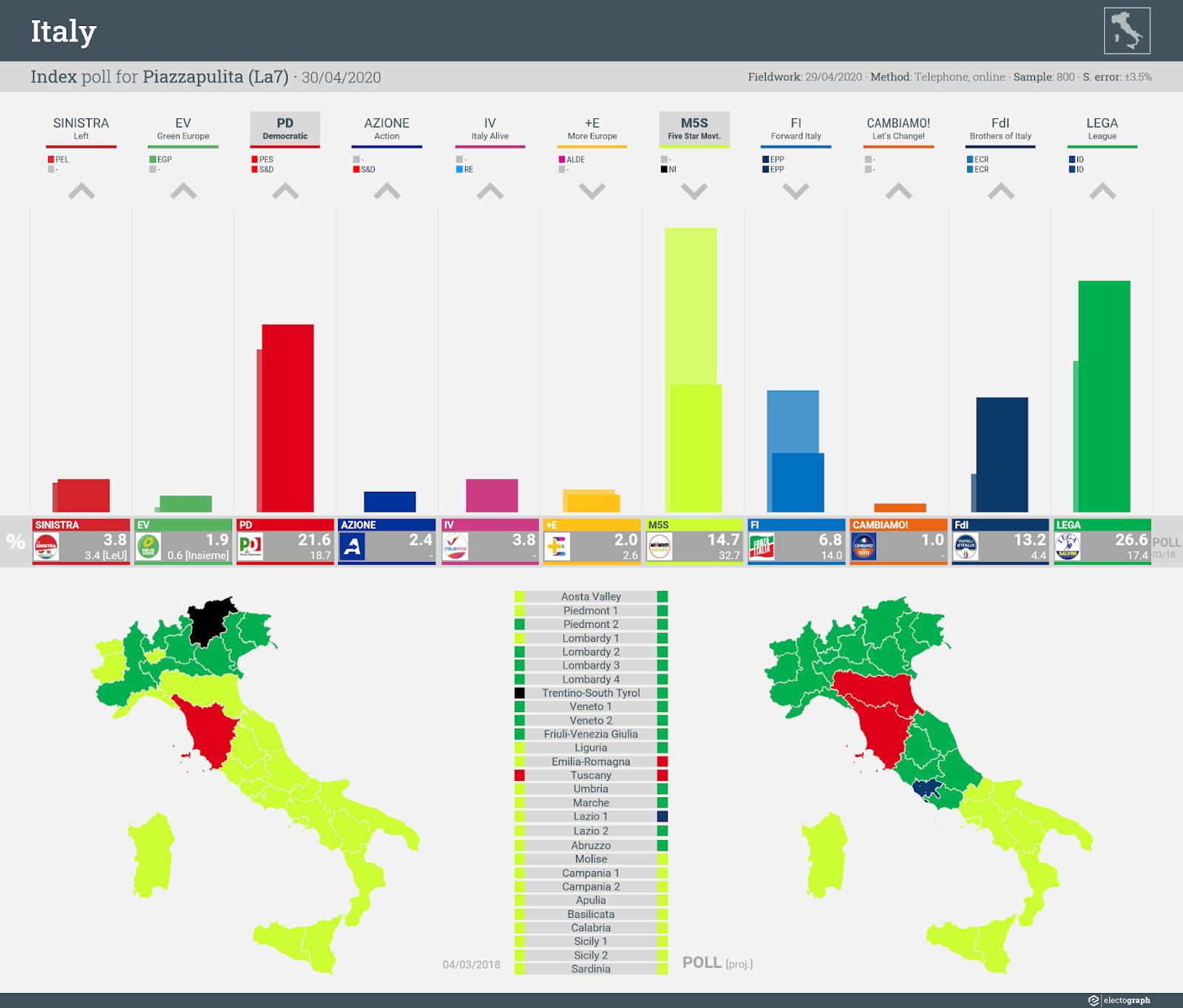ITALY: Index poll chart for Piazzapulita (La7), 30 April 2020