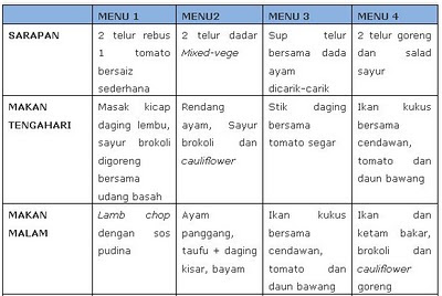 Penyuluhan Diet Diabetes Mellitus