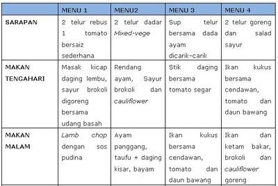 Tips Mengatur Kalori Harian Tubuh