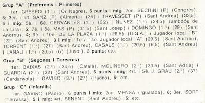 Clasificaciones del V Obert de Sant Andreu 1976