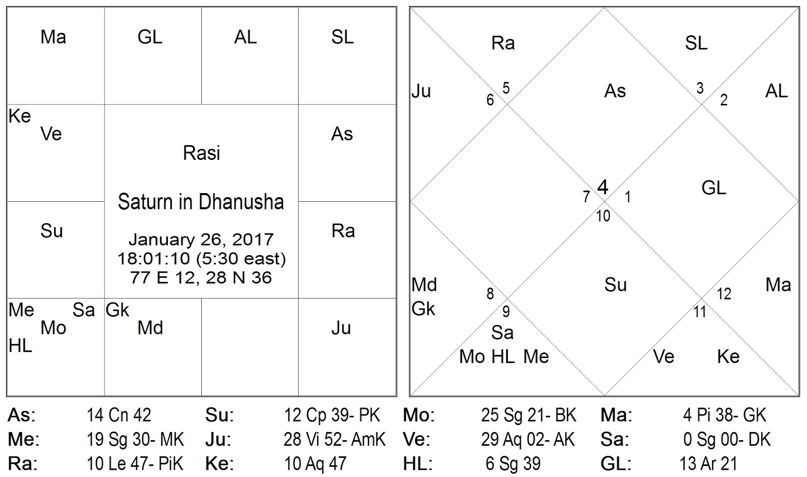 Vedic astrology consultancy research saturn transit in vedic astrology consultancy research saturn transit in sagittarius from january 26 2017 in vedic astrology its impact and implications in the context nvjuhfo Gallery
