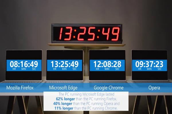 بالفيديو: مايكروسوفت تروج من جديد لمتصفحها إيدج