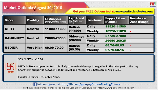 Indian Market Outlook: August 30, 2018