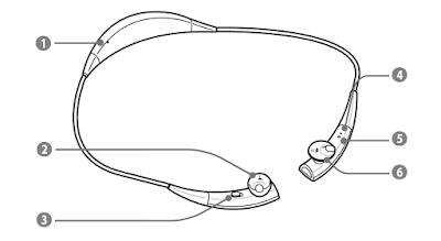 Samsung Gear Circle Details