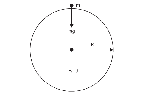 Gravity at earth's surface