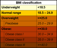 criteria for overweight and obesity by BMI