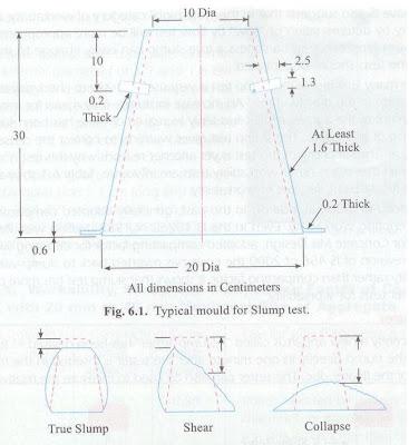 ADVANCE CONCRETE TECHNOLOGY NOTES (LAB MANUAL/PRACTICAL)