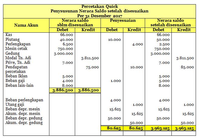 Penyesuaian Pembukuan Core Accounting Indonesia