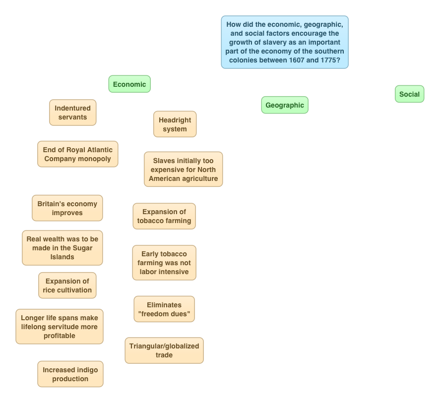 Mind Mapping: Paragraph Ordering Activity | Have iPad--Will