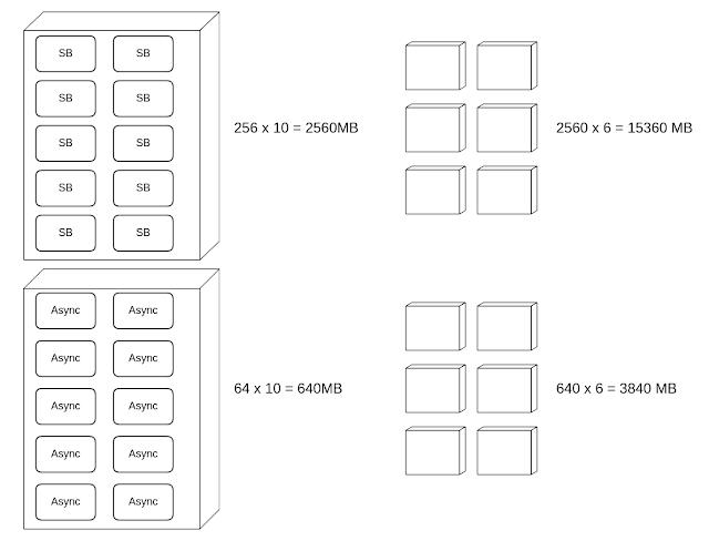 Microservices Memory Footprint: Spring Boot vs Async Light