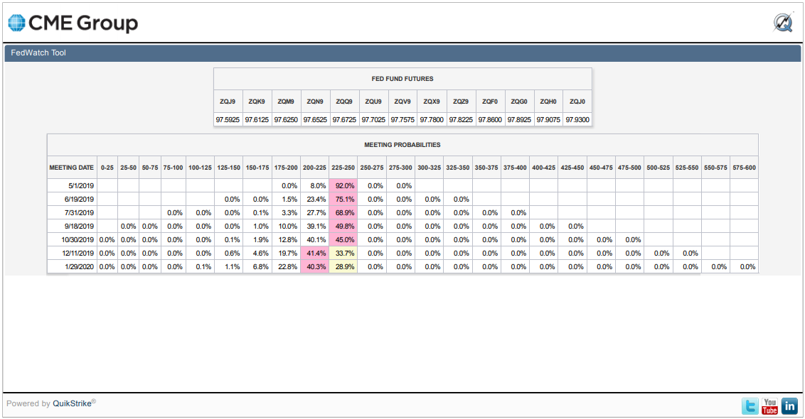 CME Group FedWatch Tool Federal Fund Rate Futures Probabilities, Snapshot on 29 March 2019
