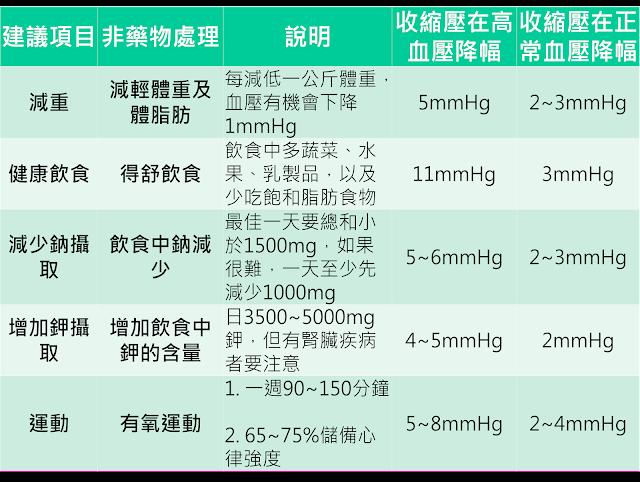 高血壓的非藥物治療-1