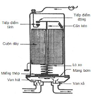 Bơm xăng bằng điện kiểu màng