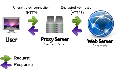 ویندۆز | چارهسهر كردنی كێشهی Proxy Server