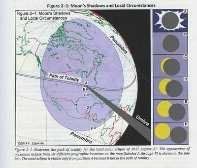 "Figure 2-1 courtesy of ""Total Solar Eclipse of 2017 August 21"