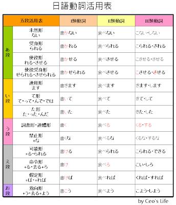 [日本語]動詞,五段活用變化表 @ 超級奶爸W.C.C. X Serena = 水晶姊 X 起司妹 ♥ :: 痞客邦