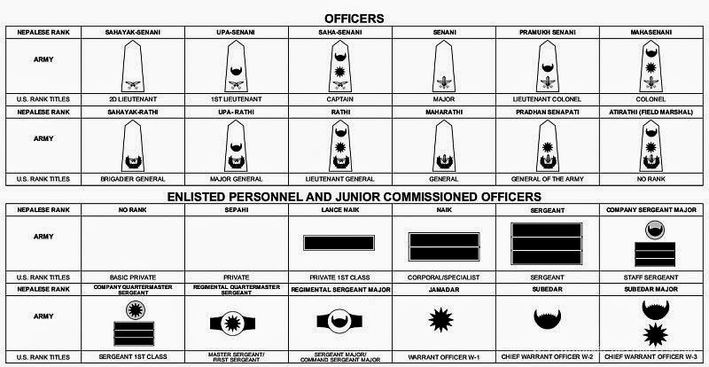 The Army: Rank Structure Of The Army