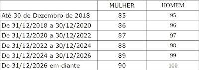 Tabela de aposentadoria regra 85 95