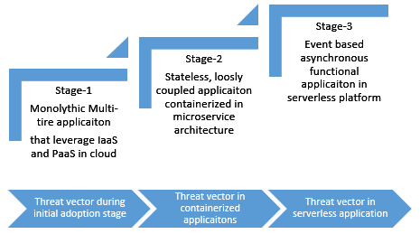 Cloudometry: Changing threat landscape and security measures