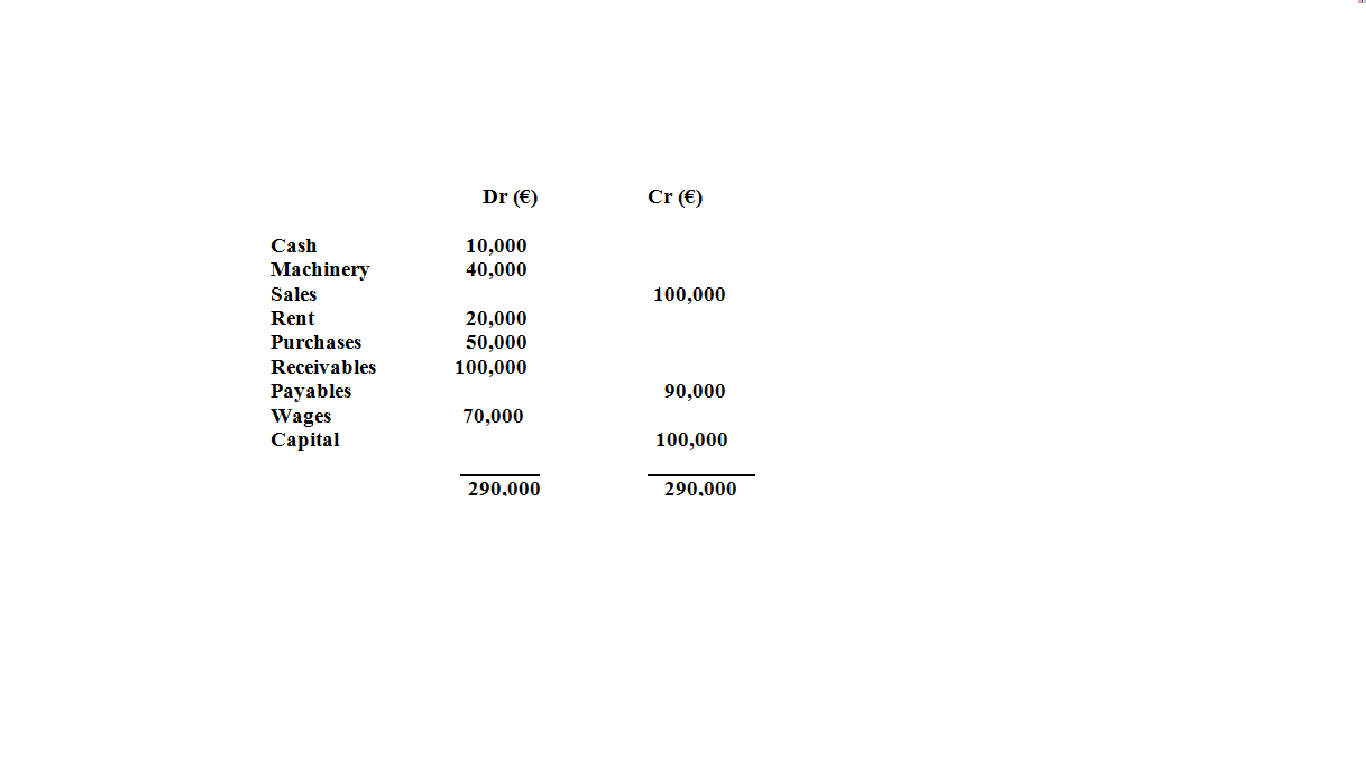 Download Explanation Of Extended Trial Balance
