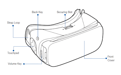 Samsung Gear VR Key Functions