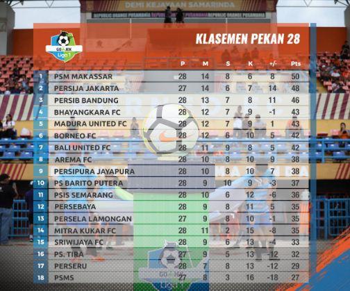 Klasemen Liga 1 2018 Pekan 28