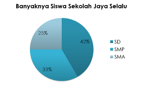 Contoh lengkap penyajian data dengan diagram lingkaran prestasi contoh lengkap penyajian data dengan diagram lingkaran ccuart Image collections