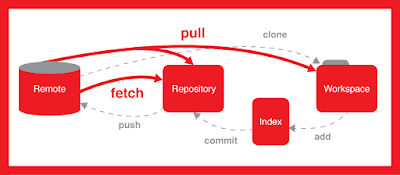 best course to learn Git for web developers