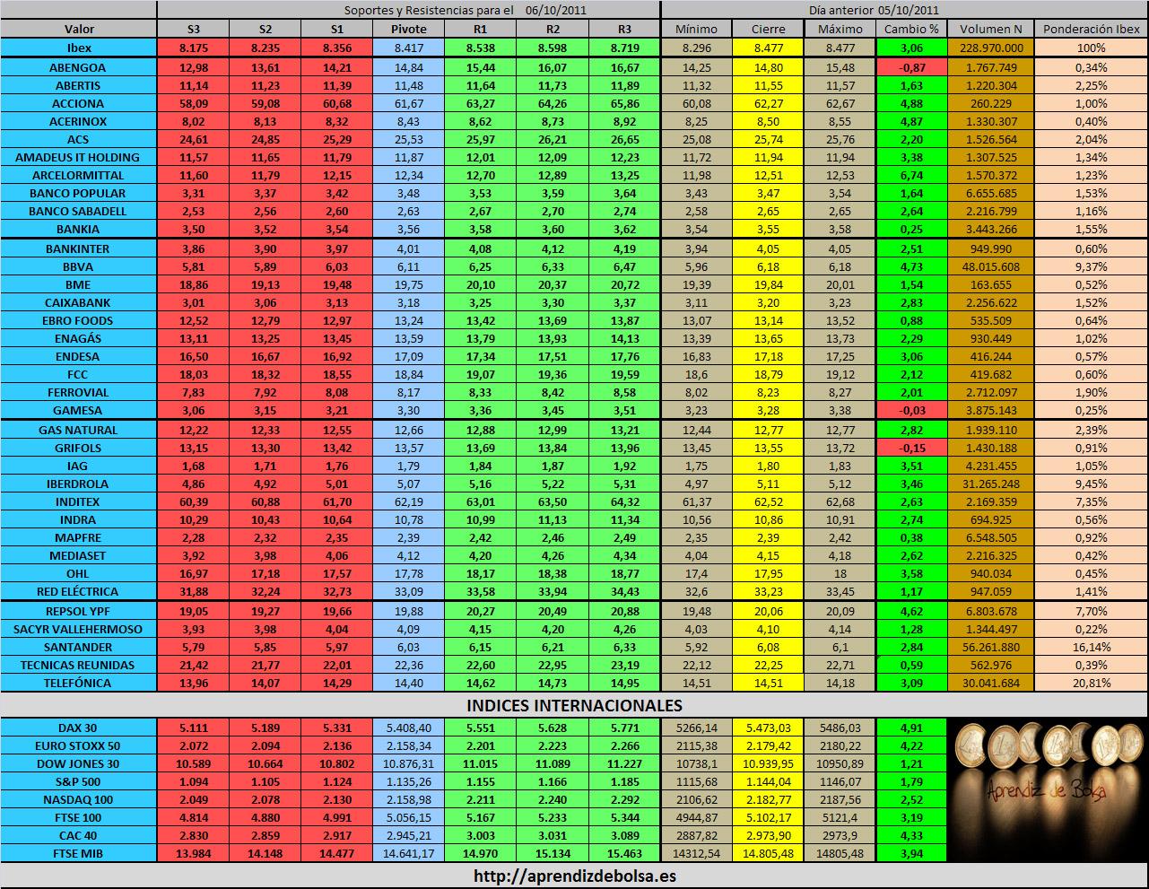 Octubre 2011: Aprendiz De Bolsa: Octubre 2011