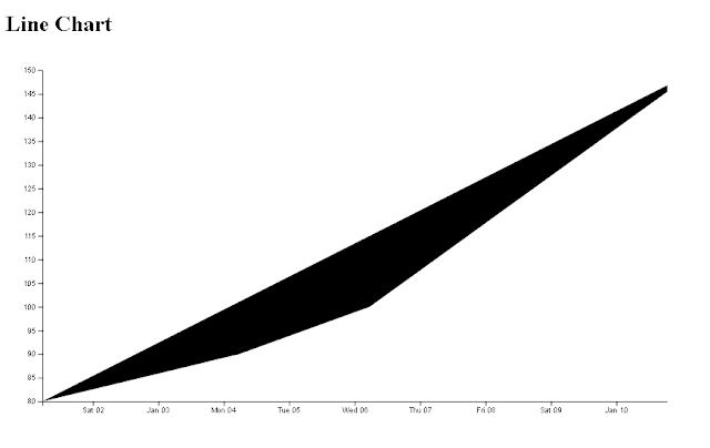 Angular Line Chart example using d3
