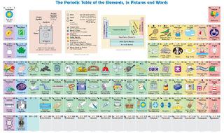 Blog de fsica y qumica jos vegas cano el fsico keith nielsen ha publicado una tabla peridica donde describe brevemente el uso que hacemos de los elementos en la vida cotidiana urtaz Gallery